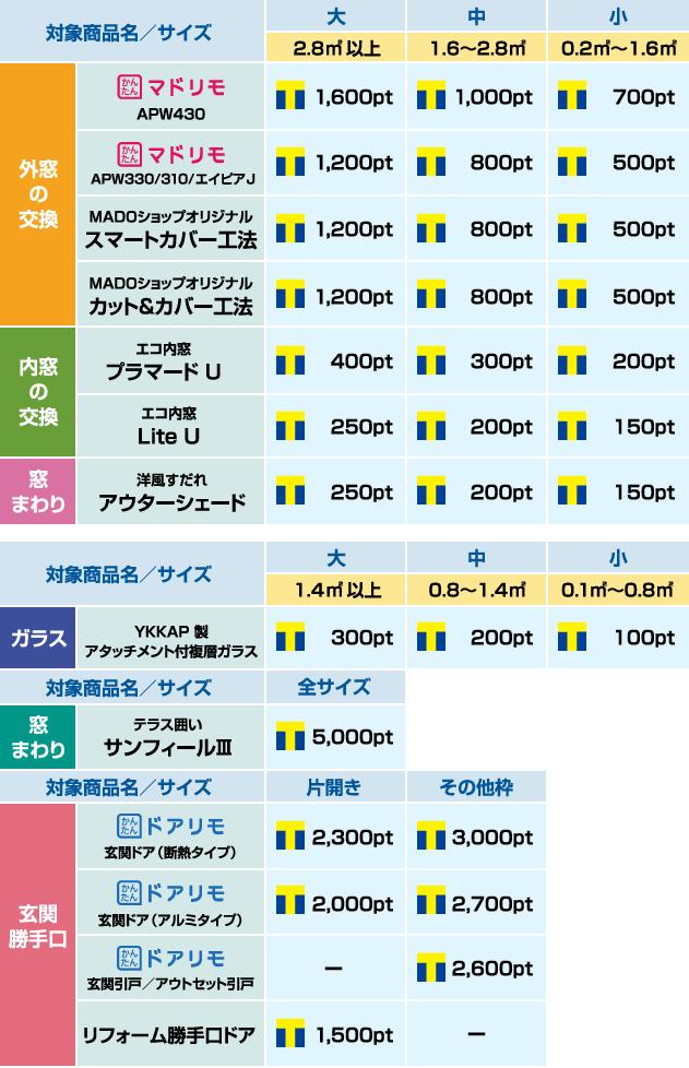 YKK AP対象商品・サイズ一覧